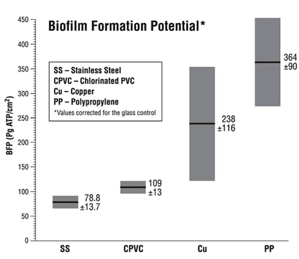 Biofilm-formation-potential-chart
