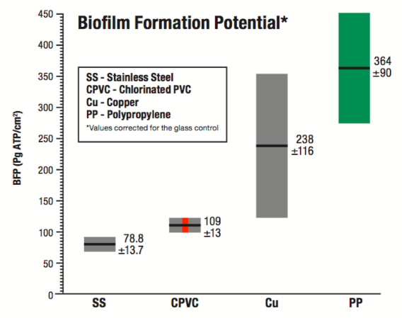 Biofilm Formation Potential of CPVC vs PPR