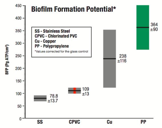 pipe ppr vs cpvc biofilm formation potential