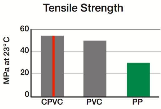 CPVC vs PVC vs PPR Tensile Strength