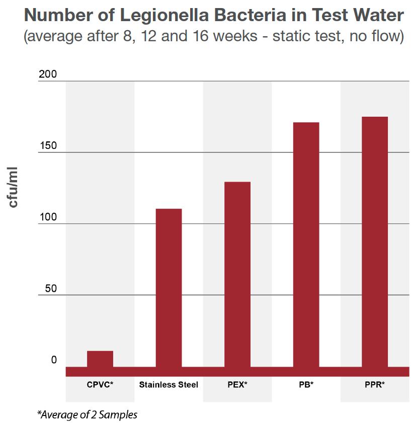 legionella bacteria comparison cpvc stainless steel pex pb ppr