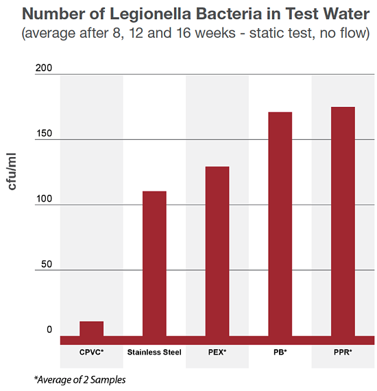 pex pipe vs cpvc comparison on legionella bacteria