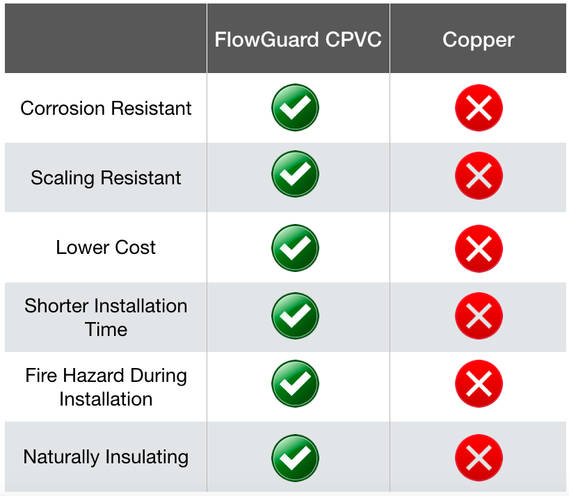 flowguard cpvc compared to copper piping chart