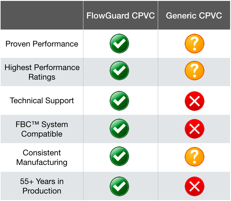 flowguard cpvc vs generic cpvc comparison chart