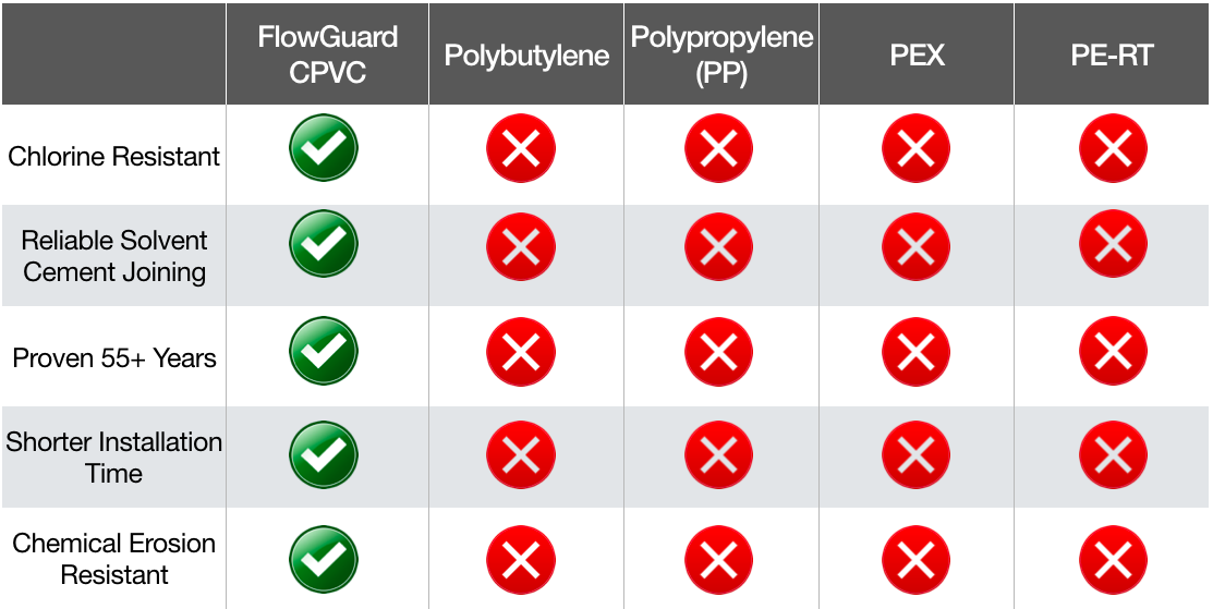 flowguard cpvc compared to polybutylene polypropylene pp pex and pe-rt