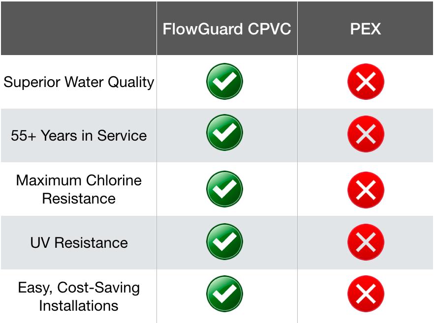 flowguard cpvc vs pex piping comparison