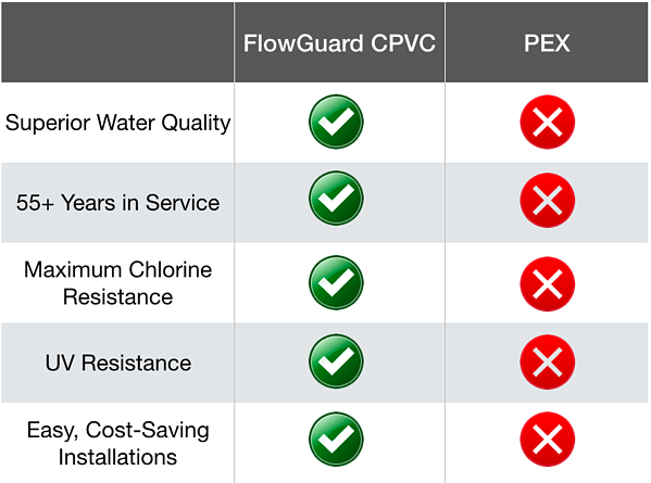 flowguard cpvc vs pex piping comparison