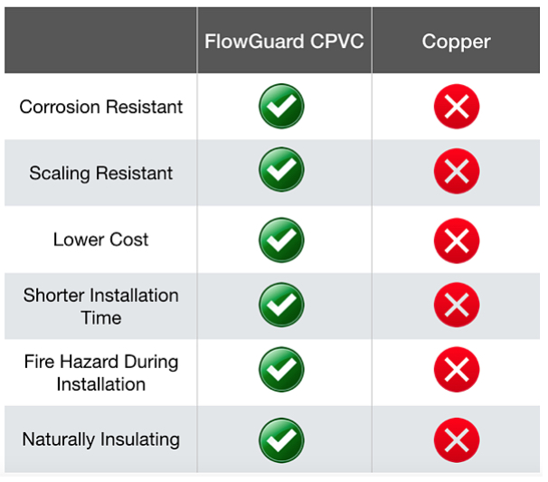 Copper and CPVC Sustainability - CPVC VS Copper - CPVC VS Other Systems - FlowGuard