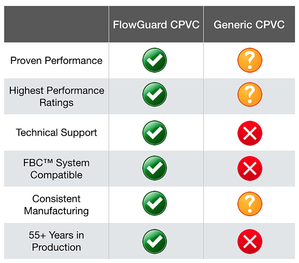 FC CPVC VS other CPVC - CPVC Vs Other Systems - Why CPVC - FlowGuard