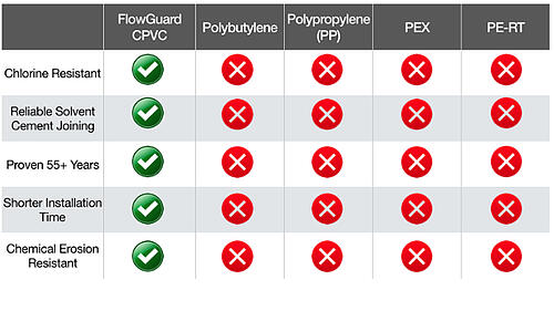 FG Vs Other Plastics - CPVC VS Other Plastics - CPVS Vs Other Systems - FlowGuard