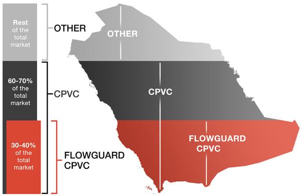 Plastic-plumbing-pipe-in-KSA