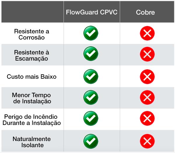 CPVC x Cobre