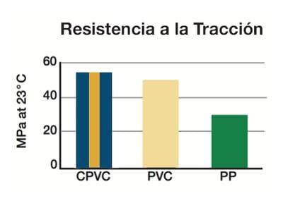 CPVC vs PVC vs PPR Resistencia a la Tracción
