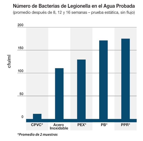 Bacterias de Legionella en el Agua