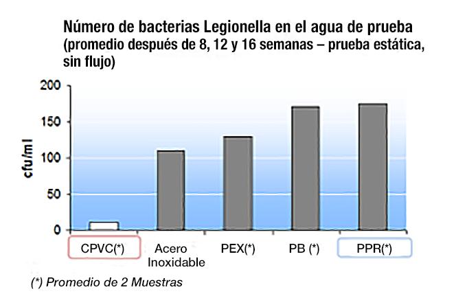 Gráfica de bacterias Legionella