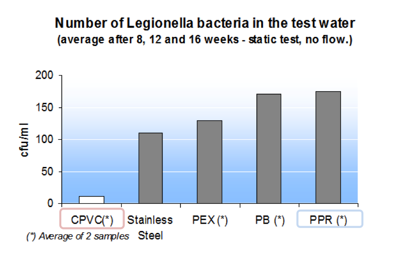 Piping chart showing level of legionella bacteria growth