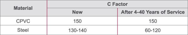 CPVC vs. Steel C Factor Chart