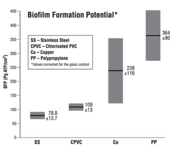 cpvc pipes prevent biofilm formation