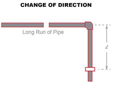 flowguard cpvc expansion change of direction diagram