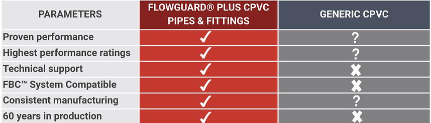 cpvc pipe price