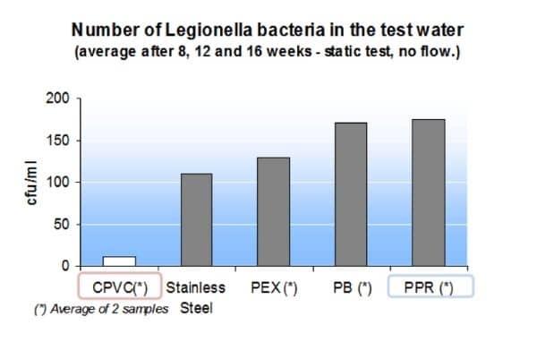 pipe ppr vs cpvc pipes vs others legionella bacteria comparison