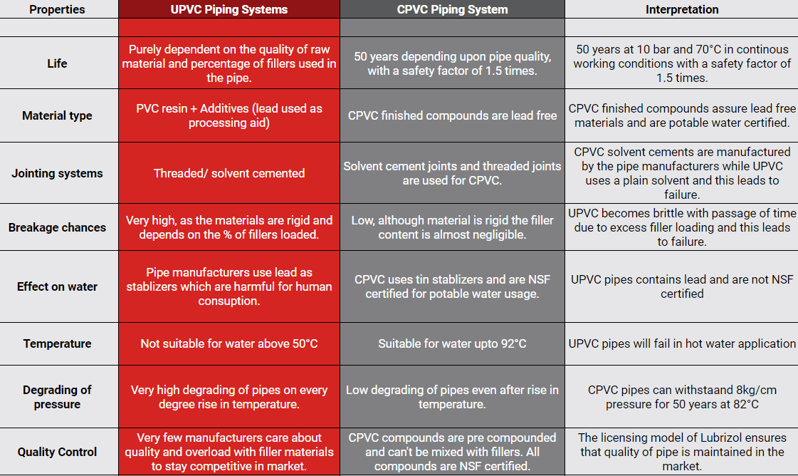 difference between upvc vs. cpvc