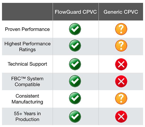 FC CPVC VS other CPVC - CPVC Vs Other Systems - Why CPVC - FlowGuard