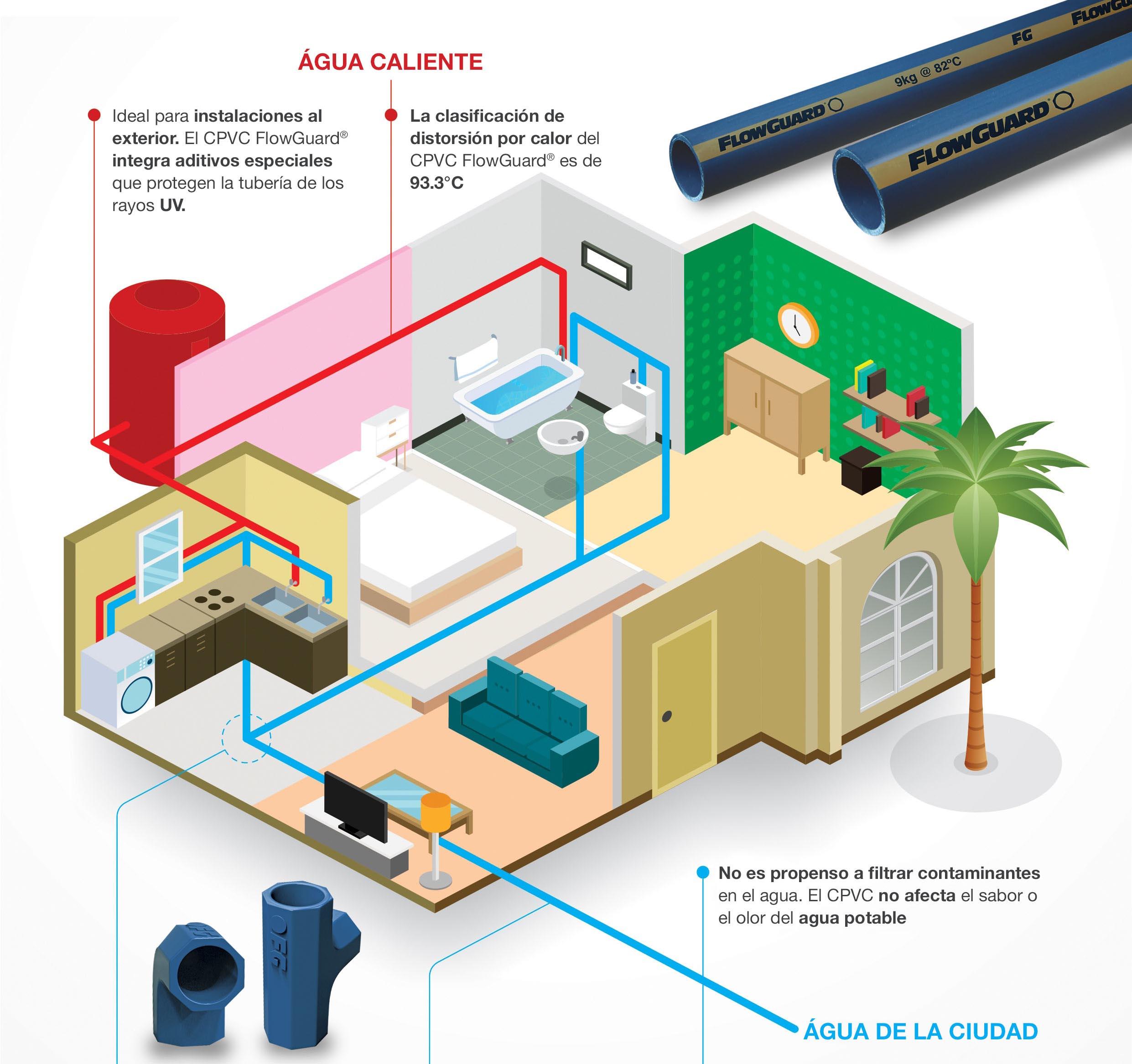 ¿Porqué usar el CPVC FLOWGUARD® Para Sistemas de Plomería Residenciales en Caliente y en Frío? [INFOGRAFÍA]