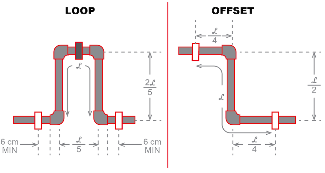 How to Account for Pipe Expansion in a Plumbing System